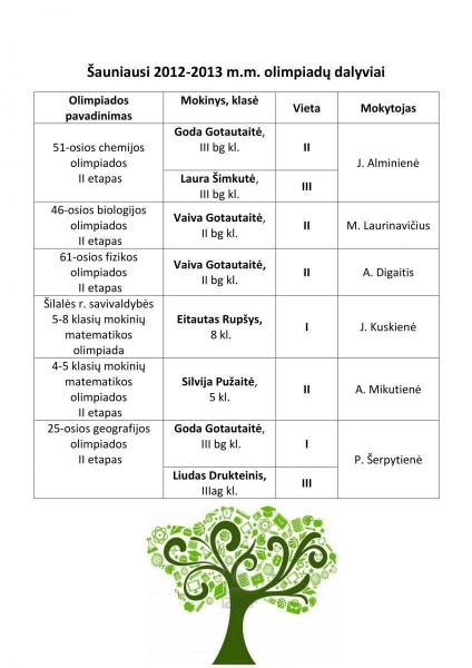 auniausi olimpiad dalyviai2013-1
