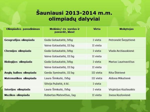 olimpiadininkai2013 14